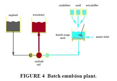 Batch emulsion plant