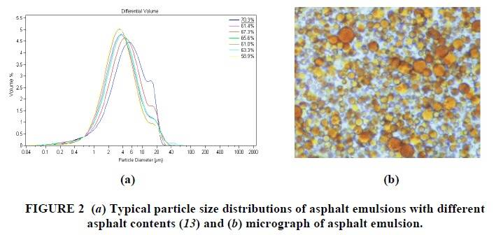 Typical particle size distributions of asphalt emulsions